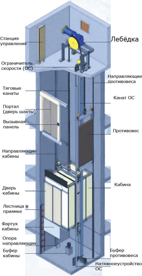 Устройство лифта с картинками
